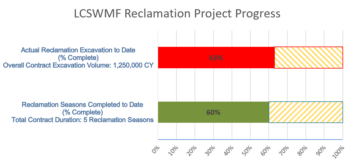 reclamation project excavation progress