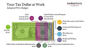Link to adopted FY 21 budget 'where you money goes' dollar bill graphic